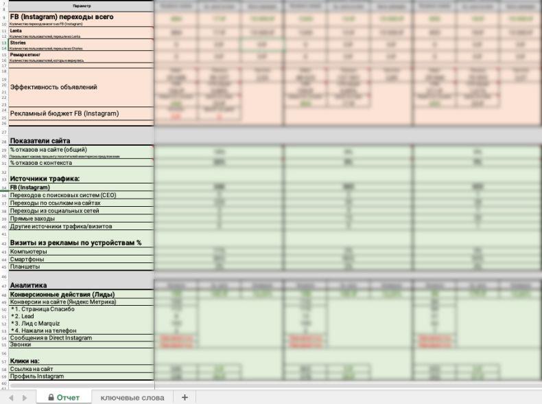 Отчетная таблица с основными паратметрами по рекламной кампании, аналитике сайта и конверсионных действий.